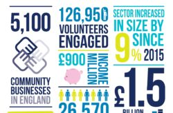 Community business market grew 9% in 2015