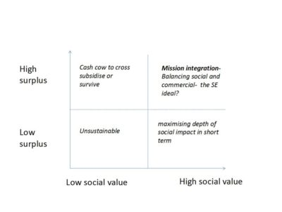 high social value
